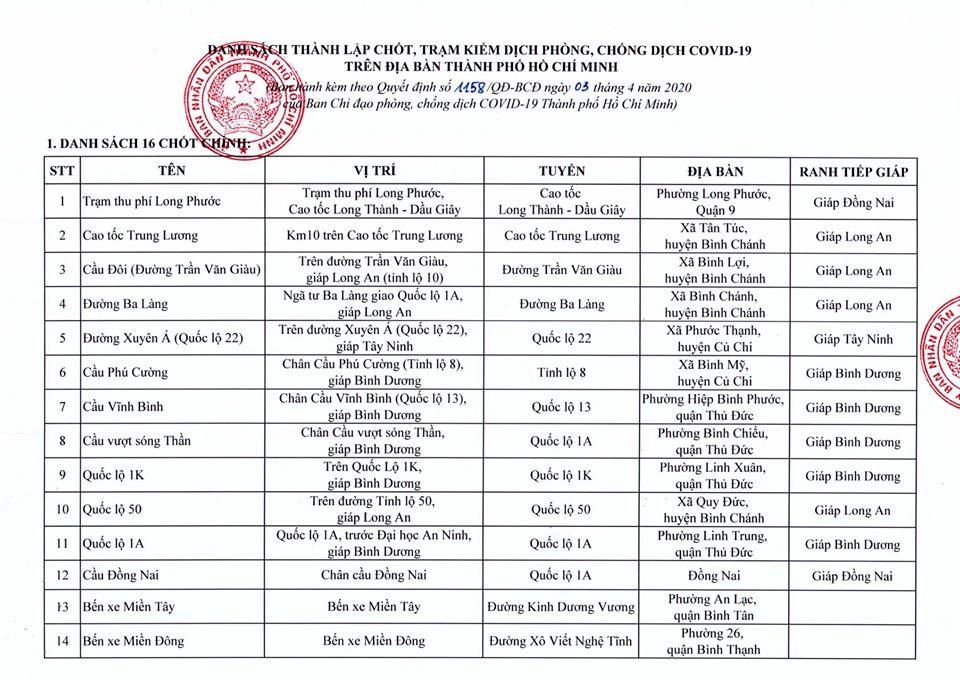 62 Chốt Kiểm Soat Phong Chống Covid 19 Tại Tp Hcm Phong Kham đa Khoa Trị Liệu Va Phục Hồi Chức Năng An Nhien